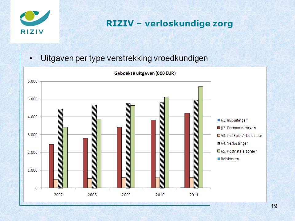 RIZIV – verloskundige zorg Uitgaven per type verstrekking vroedkundigen 19