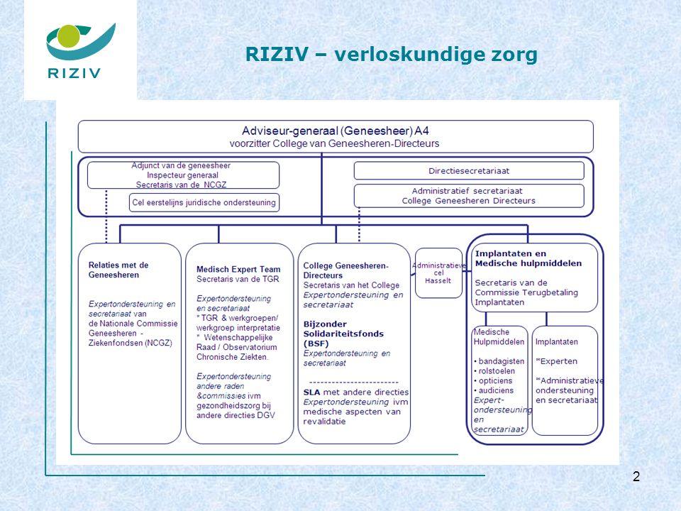 RIZIV – verloskundige zorg Gemiddelde duur ziekenhuisverblijf bij een verlossing 33