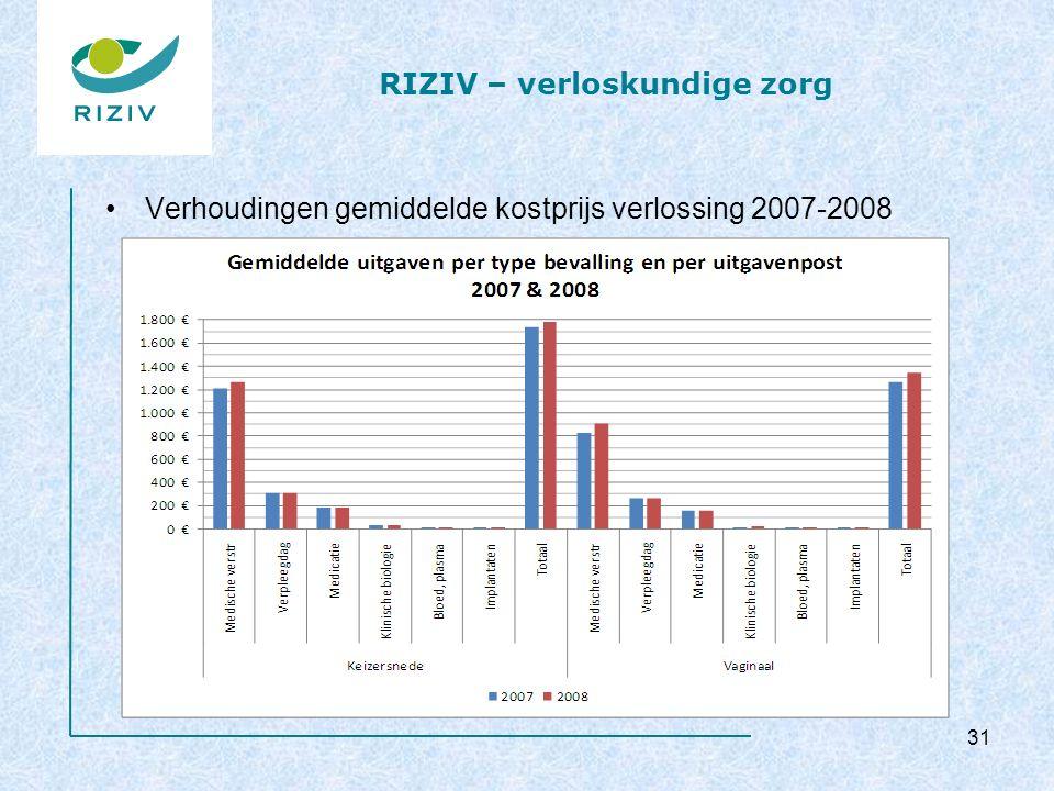 RIZIV – verloskundige zorg Verhoudingen gemiddelde kostprijs verlossing 2007-2008 31