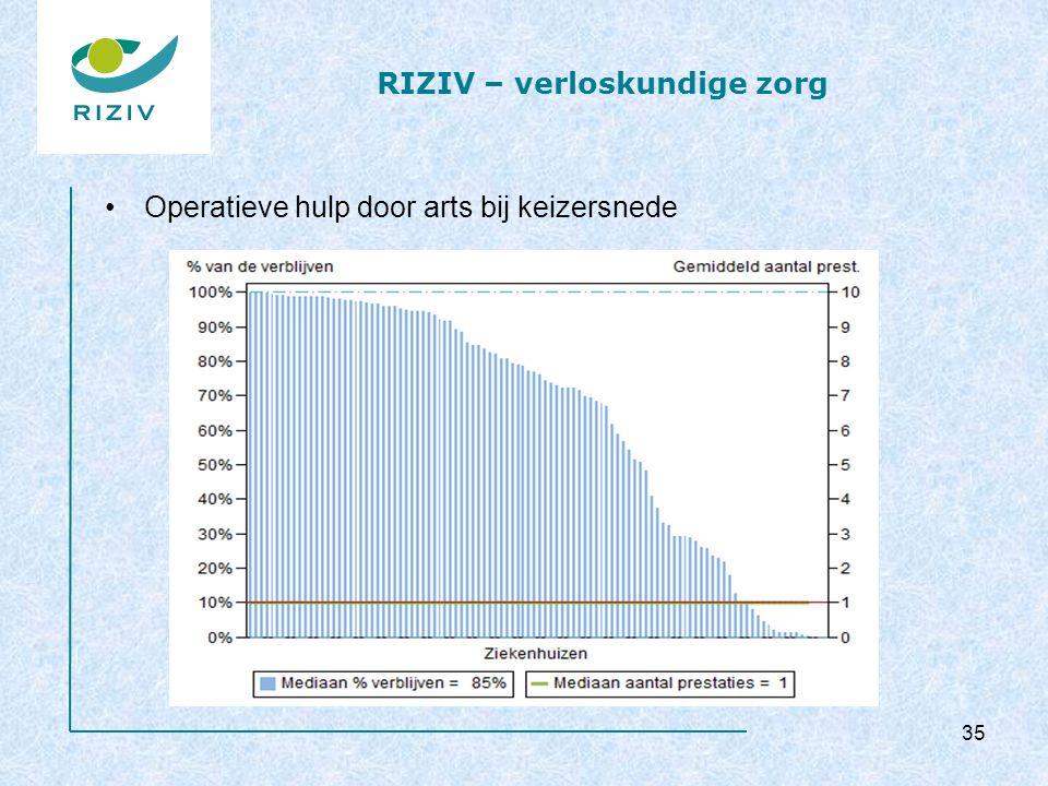 RIZIV – verloskundige zorg Operatieve hulp door arts bij keizersnede 35