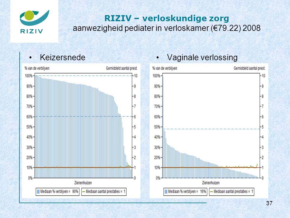 RIZIV – verloskundige zorg aanwezigheid pediater in verloskamer (€79.22) 2008 KeizersnedeVaginale verlossing 37