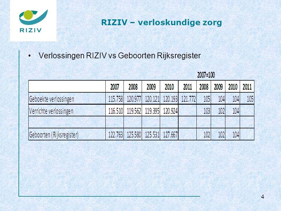 RIZIV – verloskundige zorg Verlossingen RIZIV vs Geboorten Rijksregister 4