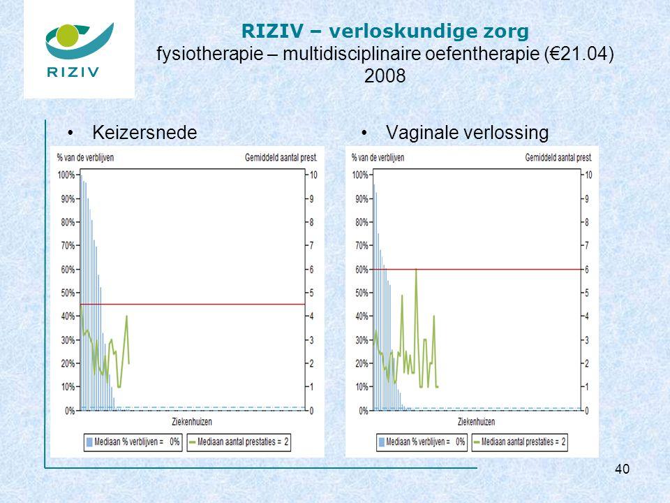 RIZIV – verloskundige zorg fysiotherapie – multidisciplinaire oefentherapie (€21.04) 2008 KeizersnedeVaginale verlossing 40
