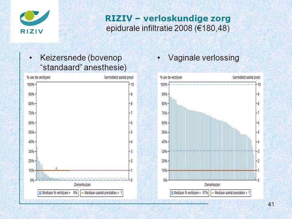 """RIZIV – verloskundige zorg epidurale infiltratie 2008 (€180,48) Keizersnede (bovenop """"standaard"""" anesthesie) Vaginale verlossing 41"""