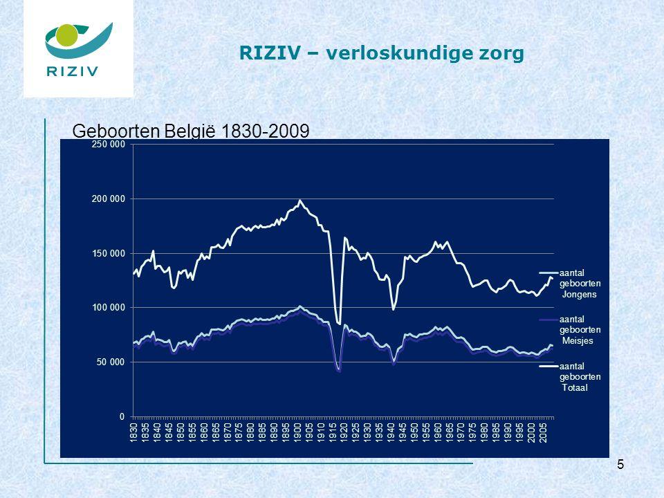 RIZIV – verloskundige zorg Aandeel uitgaven vroedkundigen in totaal verplichte verzekering 16