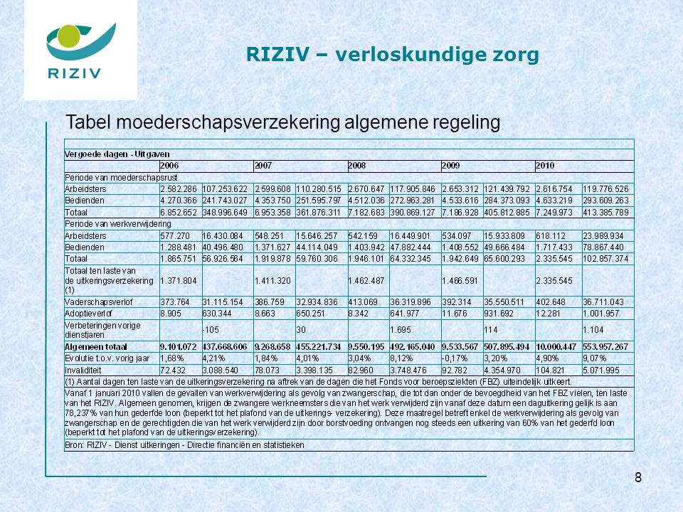 RIZIV – verloskundige zorg Voor de berekening van de referentiebedragen voor de geselecteerde APR-DRG's, worden beschouwd: –verstrekkingen klinische biologie –verstrekkingen medische beeldvorming –verstrekkingen kinesitherapie –algemeen specialistische verstrekkingen –verstrekkingen inwendige geneeskunde –verstrekkingen fysiotherapie 29