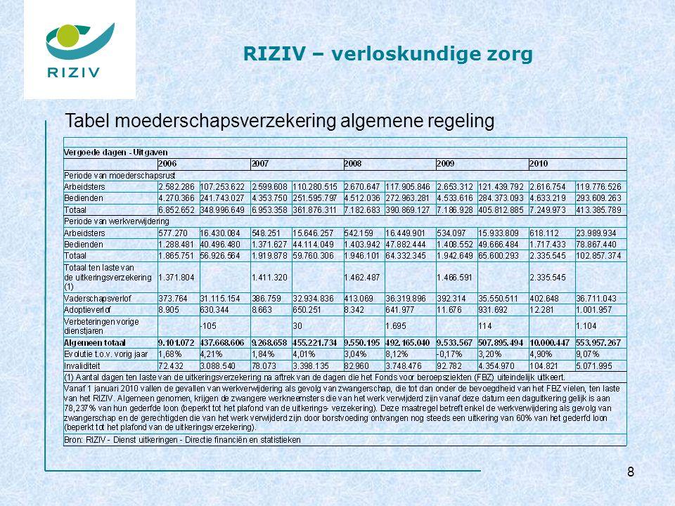 RIZIV – verloskundige zorg (perinatale) kinesitherapie 2008 keizersnede vaginale verlossing 39