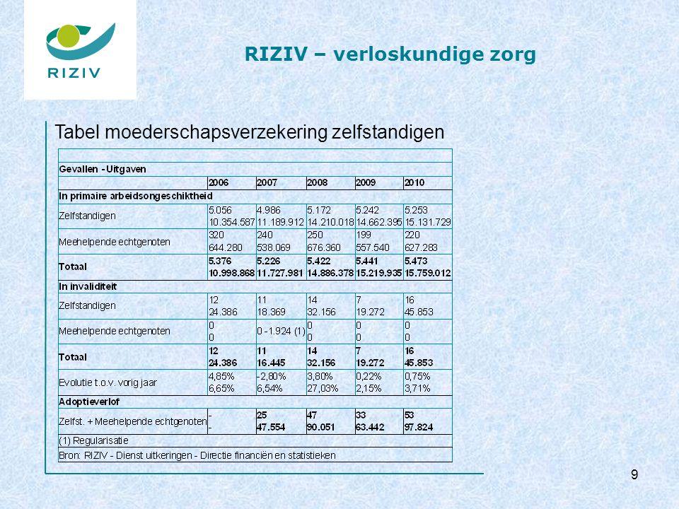 RIZIV – verloskundige zorg 9 Tabel moederschapsverzekering zelfstandigen