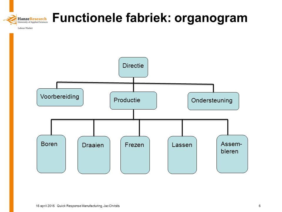 Functionele fabriek: organogram Directie Voorbereiding Productie Ondersteuning Boren FrezenLassen Assem- bleren Draaien Quick Response Manufacturing, Jac Christis616 april 2015