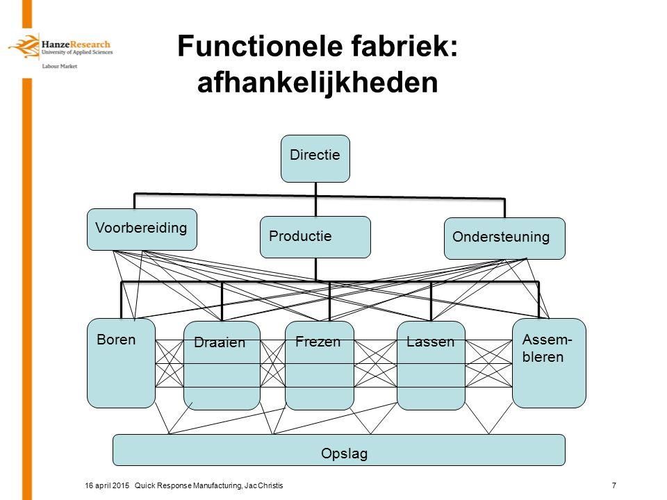Functionele fabriek: afhankelijkheden Directie Voorbereiding Productie Ondersteuning Boren FrezenLassen Assem- bleren Draaien Quick Response Manufactu