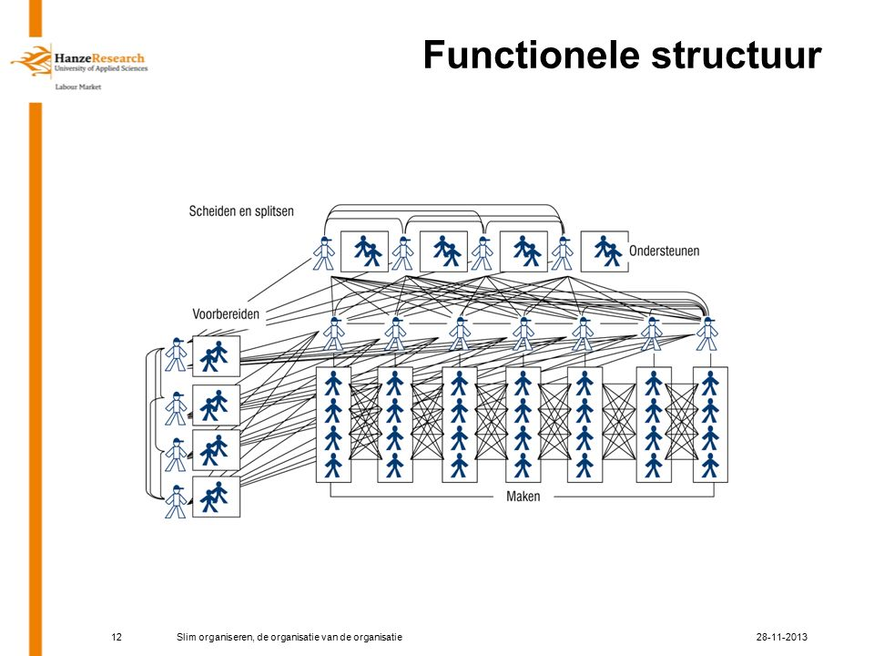 12 Functionele structuur 28-11-2013Slim organiseren, de organisatie van de organisatie