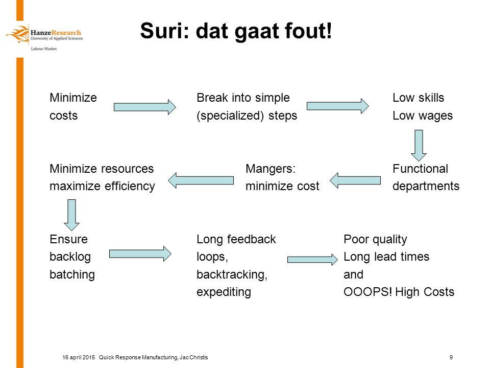 Suri: dat gaat fout! MinimizeBreak into simpleLow skills costs(specialized) stepsLow wages Minimize resourcesMangers:Functional maximize efficiencymin