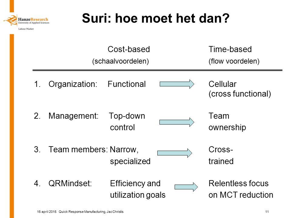 Suri: hoe moet het dan? Cost-basedTime-based (schaalvoordelen)(flow voordelen) 1.Organization: FunctionalCellular (cross functional) 2.Management: Top