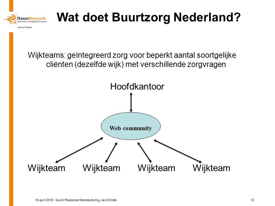 Wat doet Buurtzorg Nederland? Wijkteams: geïntegreerd zorg voor beperkt aantal soortgelijke cliënten (dezelfde wijk) met verschillende zorgvragen Hoof