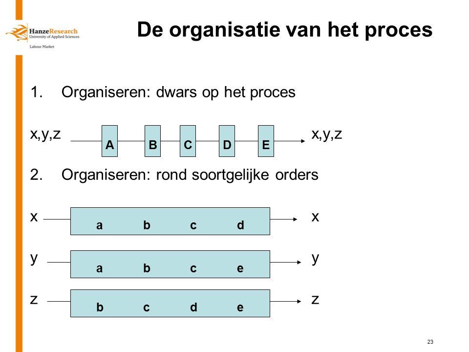 23 De organisatie van het proces 1.Organiseren: dwars op het procesx,y,z 2.Organiseren: rond soortgelijke ordersxyz ABCDE abcdabcd abceabce bcdebcde