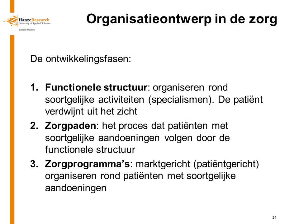 Organisatieontwerp in de zorg De ontwikkelingsfasen: 1.Functionele structuur: organiseren rond soortgelijke activiteiten (specialismen).
