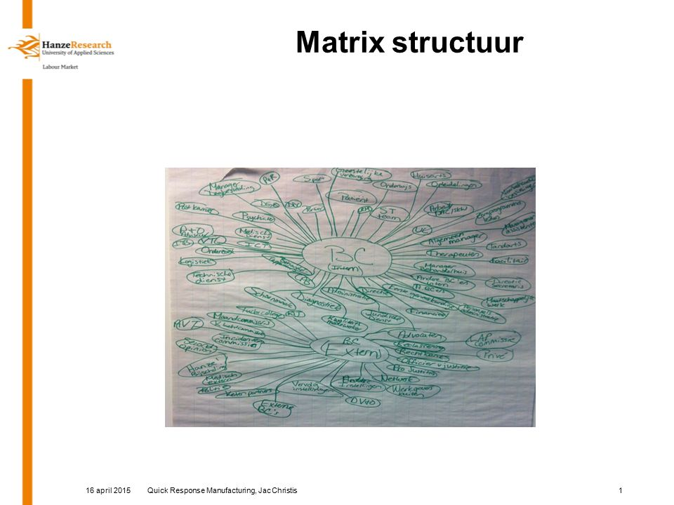 Matrix structuur 16 april 2015Quick Response Manufacturing, Jac Christis1