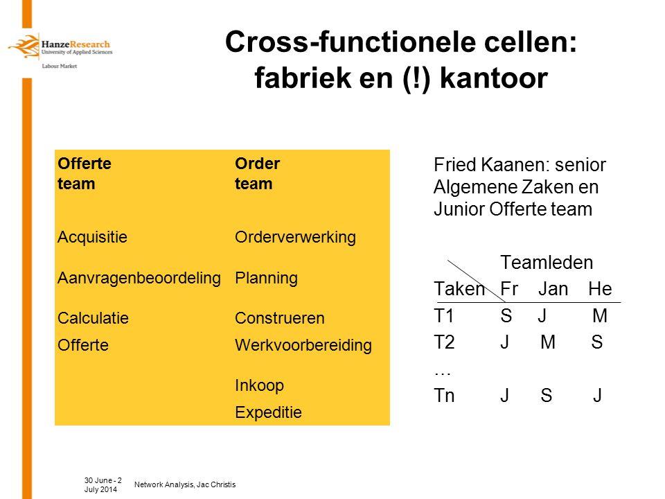 Cross-functionele cellen: fabriek en (!) kantoor Offerte team Order team AcquisitieOrderverwerking AanvragenbeoordelingPlanning CalculatieConstrueren