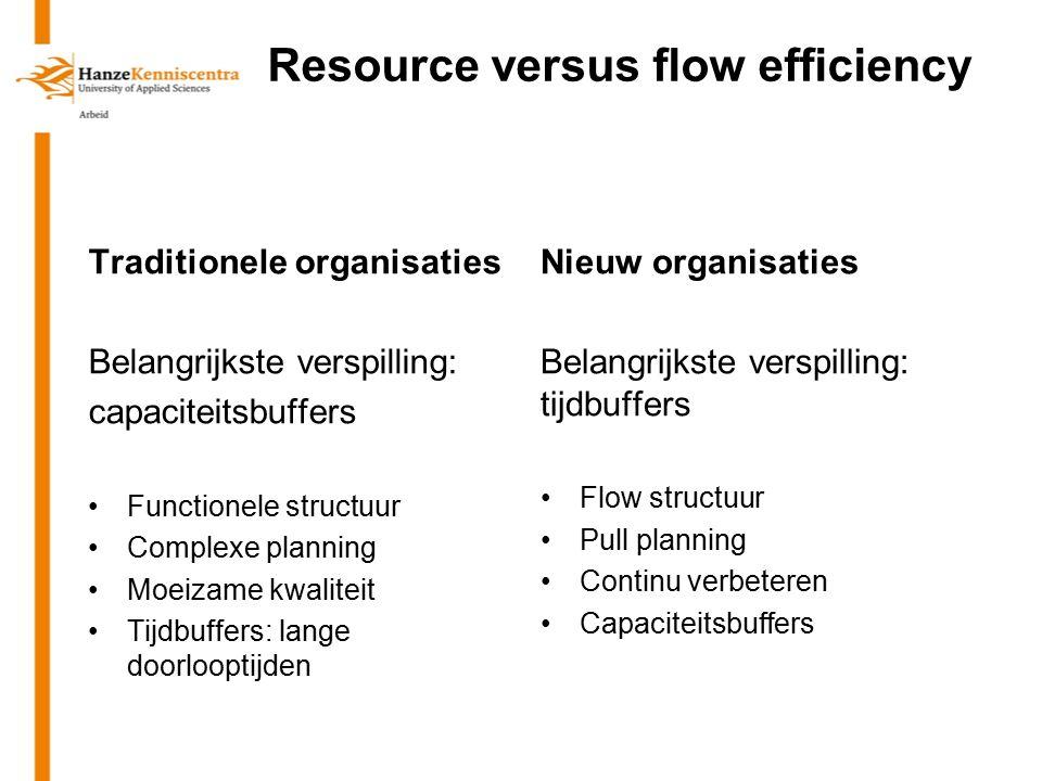 Resource versus flow efficiency Traditionele organisaties Belangrijkste verspilling: capaciteitsbuffers Functionele structuur Complexe planning Moeiza