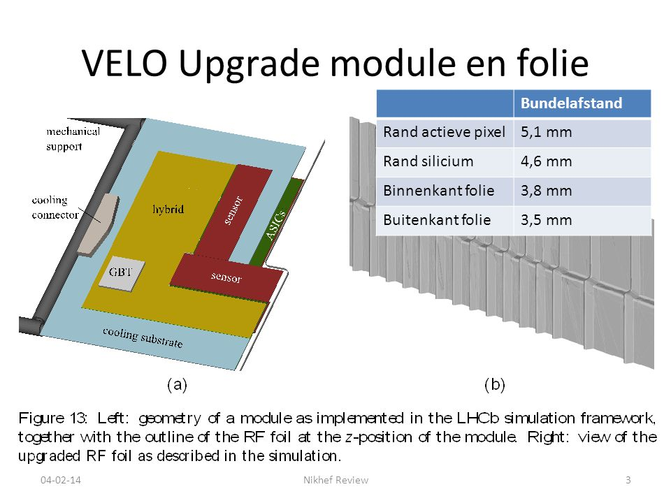 VELO Upgrade module en folie 04-02-14Nikhef Review3 Bundelafstand Rand actieve pixel5,1 mm Rand silicium4,6 mm Binnenkant folie3,8 mm Buitenkant folie3,5 mm