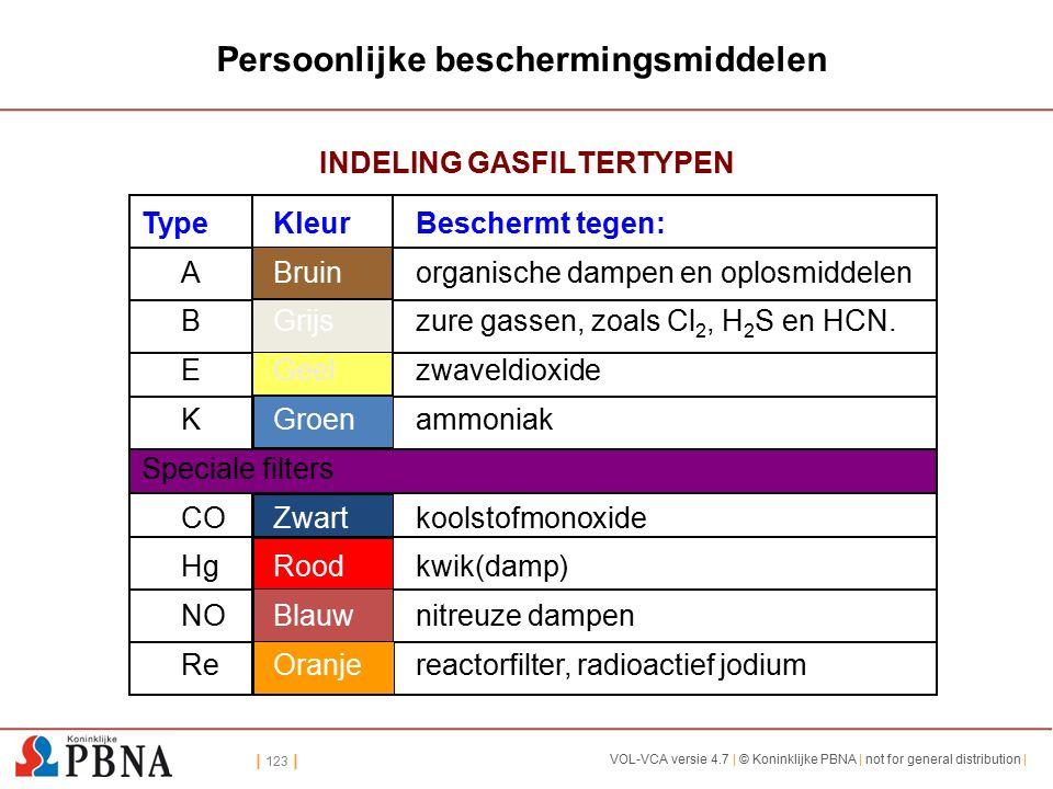 | 123 | VOL-VCA versie 4.7 | © Koninklijke PBNA | not for general distribution | Persoonlijke beschermingsmiddelen INDELING GASFILTERTYPEN TypeKleurBeschermt tegen: ABruinorganische dampen en oplosmiddelen BGrijszure gassen, zoals Cl 2, H 2 S en HCN.