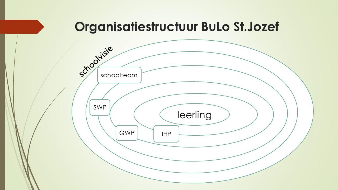 Organisatiestructuur BuLo St.Jozef leerling schoolvisie schoolteam SWP GWP IHP