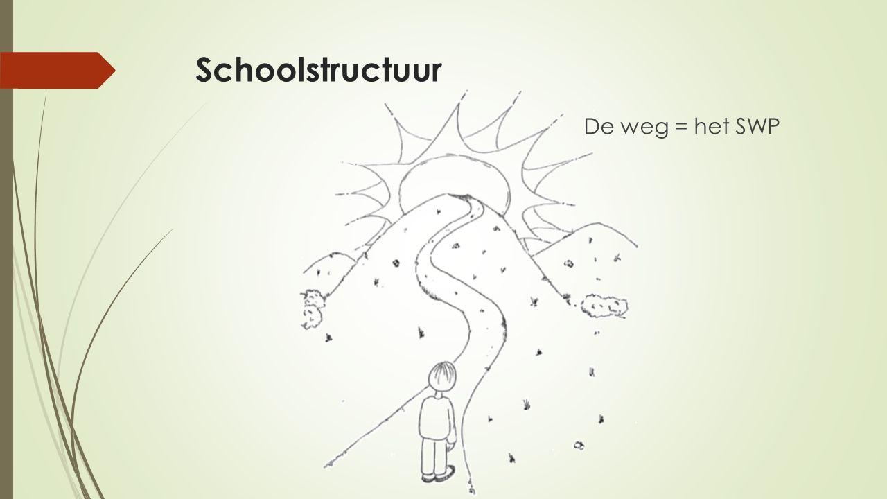 Schoolstructuur De weg = het SWP