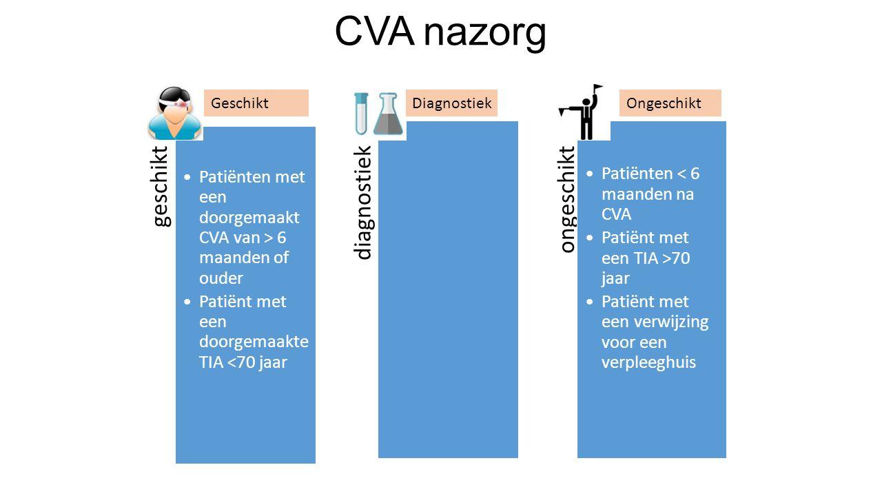 geschikt Patiënten met een doorgemaakt CVA van > 6 maanden of ouder Patiënt met een doorgemaakte TIA <70 jaar diagnostiekongeschikt Patiënten < 6 maanden na CVA Patiënt met een TIA >70 jaar Patiënt met een verwijzing voor een verpleeghuis CVA nazorg GeschiktDiagnostiekOngeschikt
