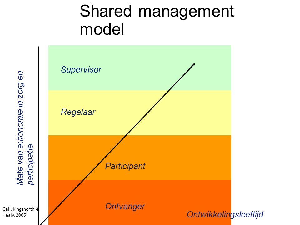 Shared management model Ontwikkelingsleeftijd Mate van autonomie in zorg en participatie Ontvanger Participant Regelaar Supervisor Gall, Kingsnorth & Healy, 2006