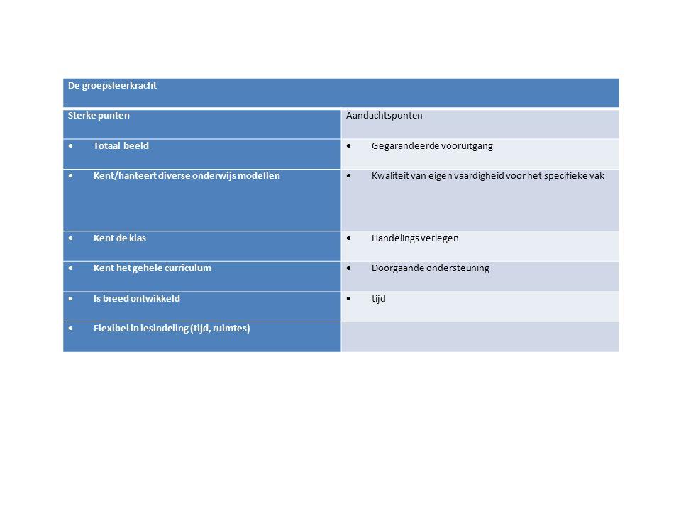 De groepsleerkracht Sterke puntenAandachtspunten  Totaal beeld  Gegarandeerde vooruitgang  Kent/hanteert diverse onderwijs modellen  Kwaliteit van eigen vaardigheid voor het specifieke vak  Kent de klas  Handelings verlegen  Kent het gehele curriculum  Doorgaande ondersteuning  Is breed ontwikkeld  tijd  Flexibel in lesindeling (tijd, ruimtes)