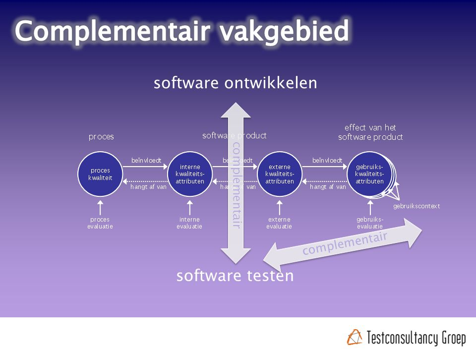 software ontwikkelen software testen complementair