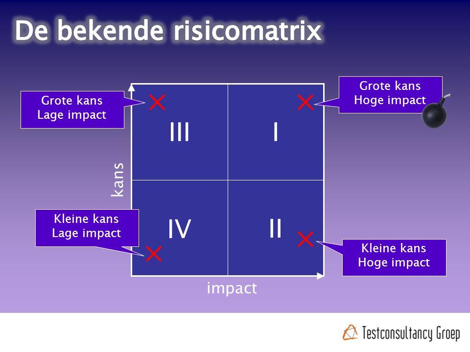 kans impact Kleine kans Lage impact Grote kans Hoge impact Kleine kans Hoge impact Grote kans Lage impact II IV IIII
