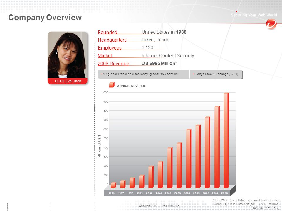 Copyright 2009 - Trend Micro Inc. Company Overview Founded Headquarters Employees Market 2008 Revenue CEO | Eva Chen United States in 1988 Tokyo, Japa
