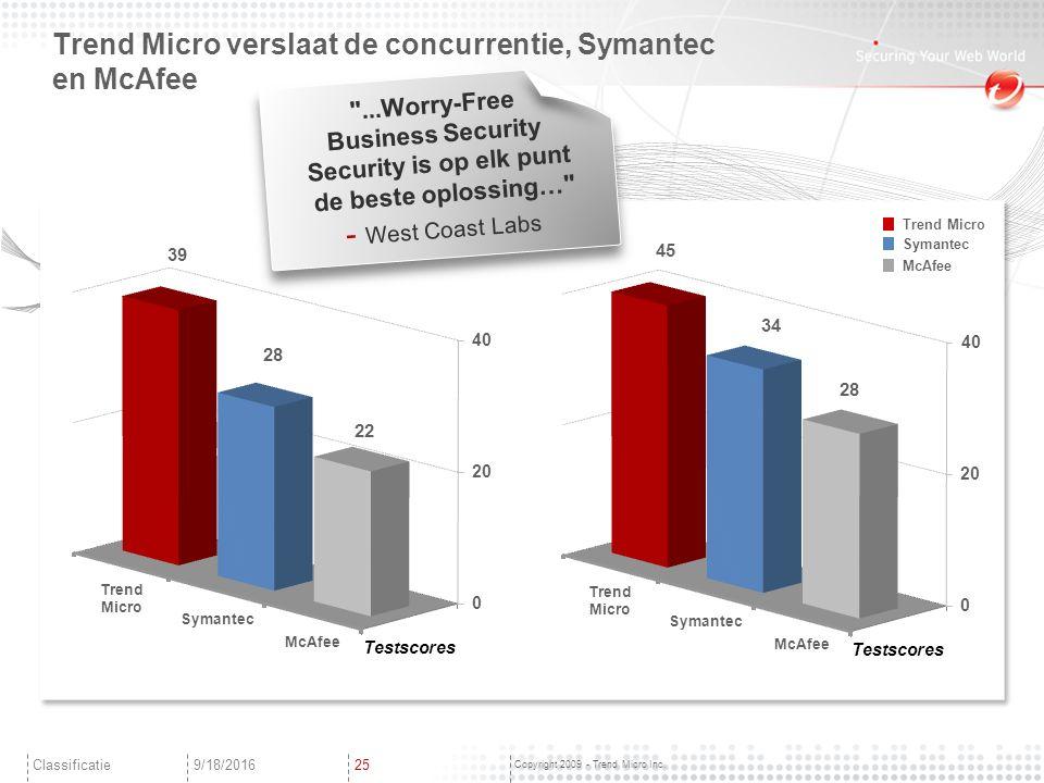 Copyright 2009 - Trend Micro Inc.
