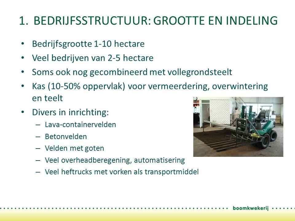1. BEDRIJFSSTRUCTUUR: GROOTTE EN INDELING Bedrijfsgrootte 1-10 hectare Veel bedrijven van 2-5 hectare Soms ook nog gecombineerd met vollegrondsteelt K