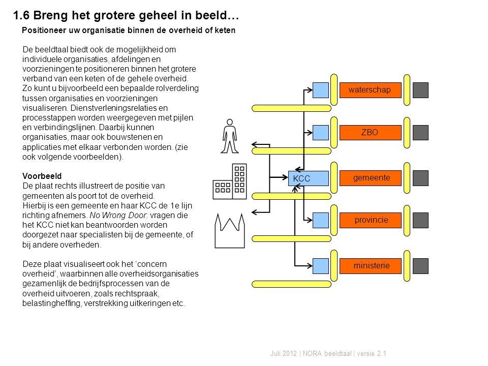 Juli 2012 | NORA beeldtaal | versie 2.1 1.6 Breng het grotere geheel in beeld… De beeldtaal biedt ook de mogelijkheid om individuele organisaties, afdelingen en voorzieningen te positioneren binnen het grotere verband van een keten of de gehele overheid.