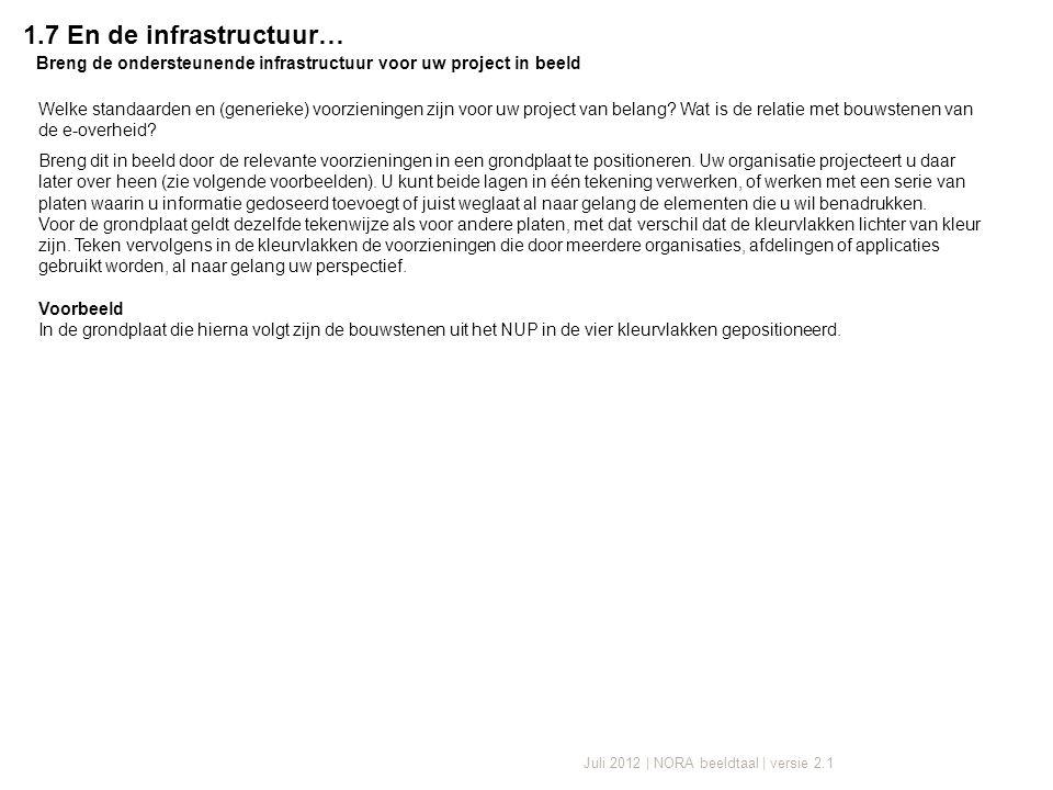 Juli 2012 | NORA beeldtaal | versie 2.1 1.7 En de infrastructuur… Breng de ondersteunende infrastructuur voor uw project in beeld Welke standaarden en (generieke) voorzieningen zijn voor uw project van belang.
