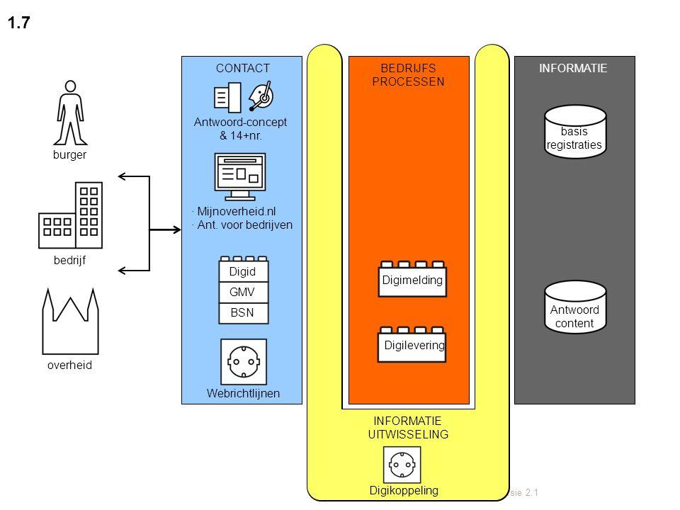 Juli 2012 | NORA beeldtaal | versie 2.1 1.7 CONTACTBEDRIJFS PROCESSEN INFORMATIE burger bedrijf overheid INFORMATIE UITWISSELING Antwoord-concept & 14+nr.