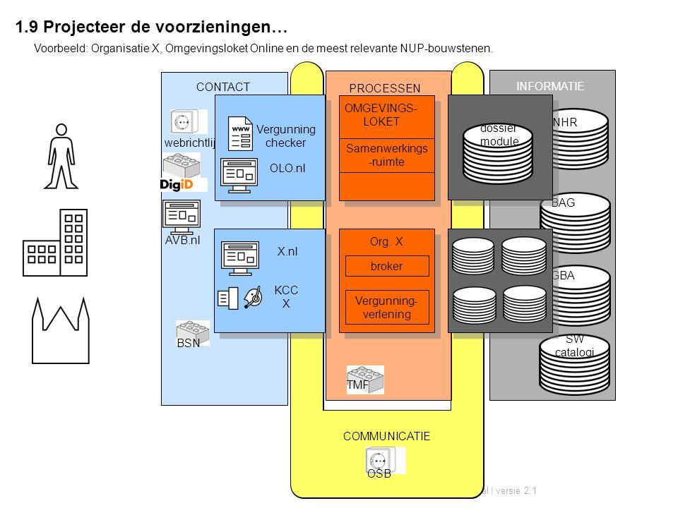 Juli 2012 | NORA beeldtaal | versie 2.1 COMMUNICATIE OSB INFORMATIE CONTACT BAG webrichtlijnen BSN KCC X X.nl broker Vergunning- verlening Org.