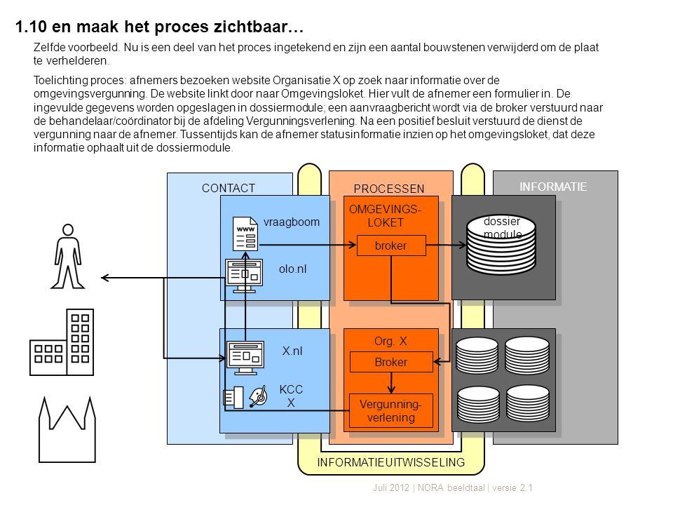 Juli 2012 | NORA beeldtaal | versie 2.1 INFORMATIE CONTACT INFORMATIEUITWISSELING KCC X X.nl Broker Vergunning- verlening Org.