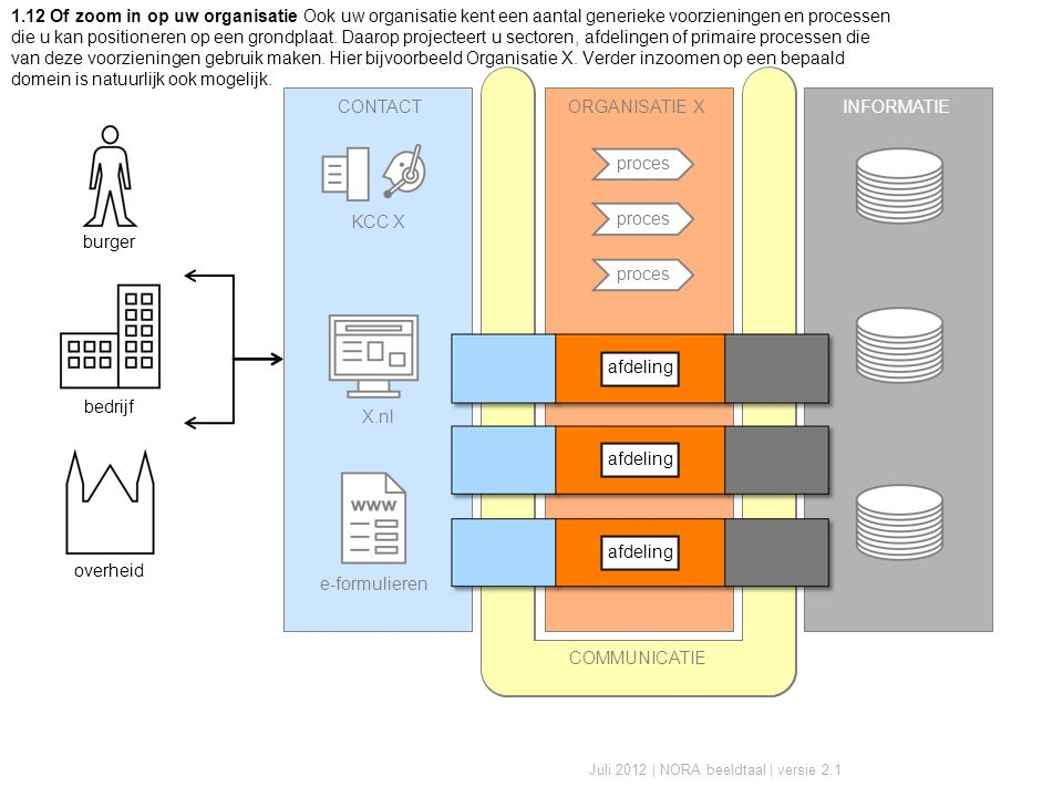 Juli 2012 | NORA beeldtaal | versie 2.1 CONTACTORGANISATIE XINFORMATIE X.nl e-formulieren KCC X proces COMMUNICATIE 1.12 Of zoom in op uw organisatie Ook uw organisatie kent een aantal generieke voorzieningen en processen die u kan positioneren op een grondplaat.