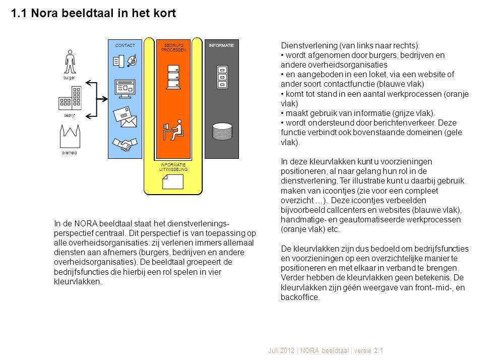 Juli 2012 | NORA beeldtaal | versie 2.1 1.1 Nora beeldtaal in het kort CONTACTBEDRIJFS PROCESSEN INFORMATIE burger bedrijf overheid INFORMATIE UITWISSELING In de NORA beeldtaal staat het dienstverlenings- perspectief centraal.