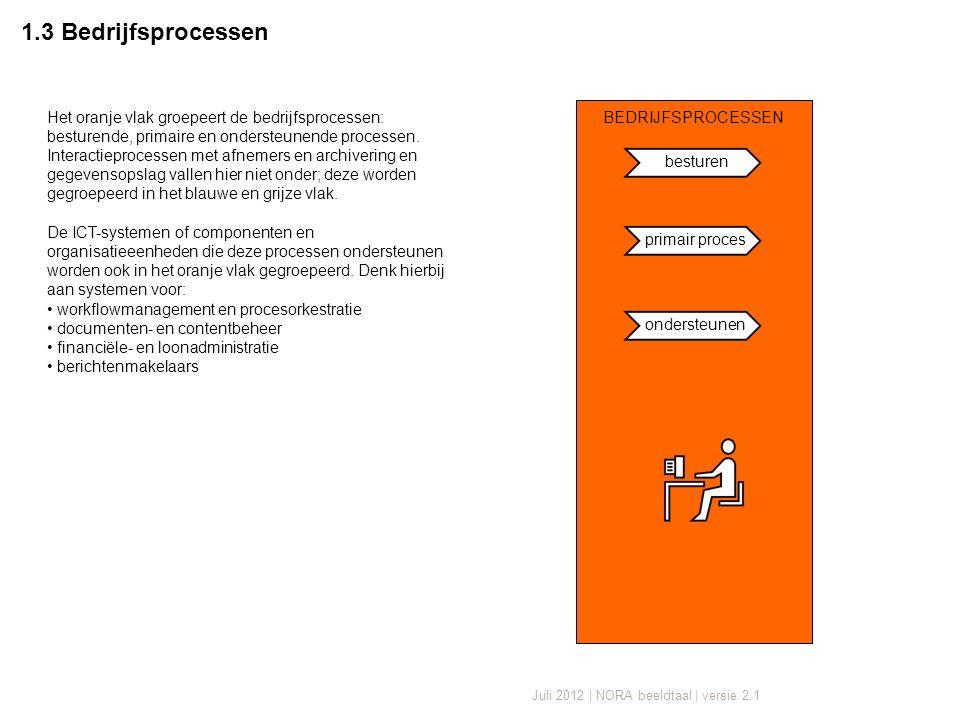 Juli 2012 | NORA beeldtaal | versie 2.1 1.3 Bedrijfsprocessen BEDRIJFSPROCESSEN besturen primair proces ondersteunen Het oranje vlak groepeert de bedrijfsprocessen: besturende, primaire en ondersteunende processen.