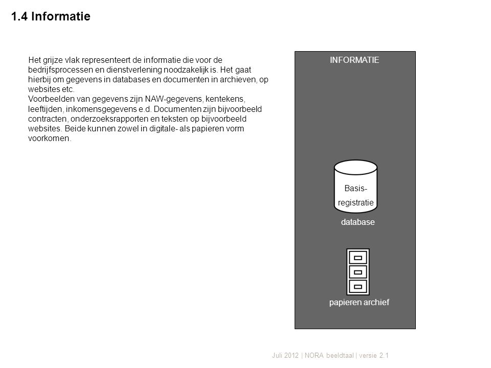 Juli 2012 | NORA beeldtaal | versie 2.1 1.4 Informatie INFORMATIE papieren archief database Basis- registratie Het grijze vlak representeert de informatie die voor de bedrijfsprocessen en dienstverlening noodzakelijk is.