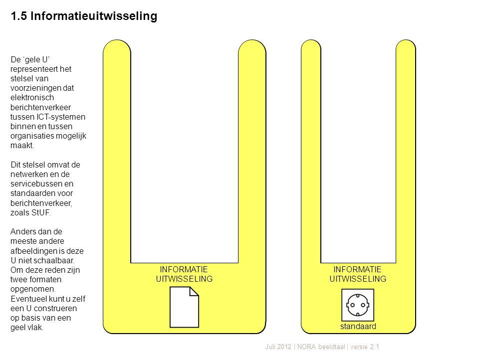 Juli 2012 | NORA beeldtaal | versie 2.1 1.5 Informatieuitwisseling standaard INFORMATIE UITWISSELING INFORMATIE UITWISSELING De 'gele U' representeert het stelsel van voorzieningen dat elektronisch berichtenverkeer tussen ICT-systemen binnen en tussen organisaties mogelijk maakt.