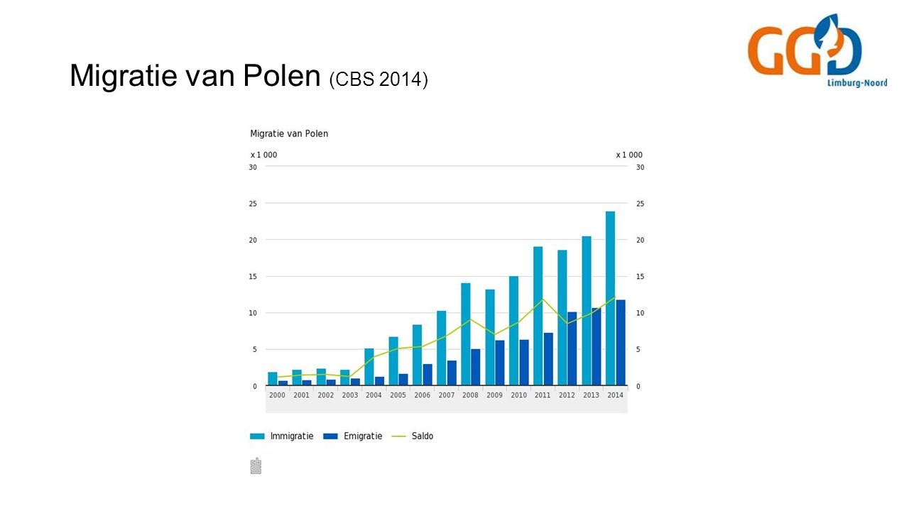 Migratie van Polen (CBS 2014)