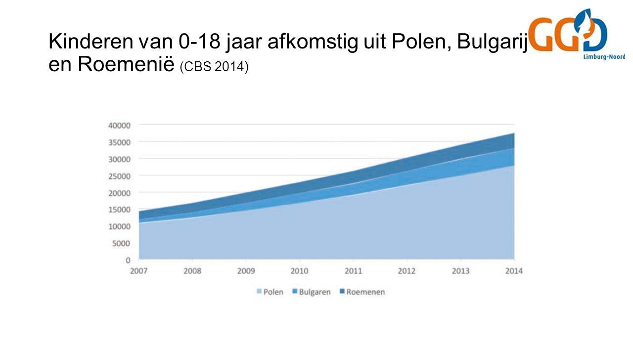 Kinderen van 0-18 jaar afkomstig uit Polen, Bulgarije en Roemenië (CBS 2014)
