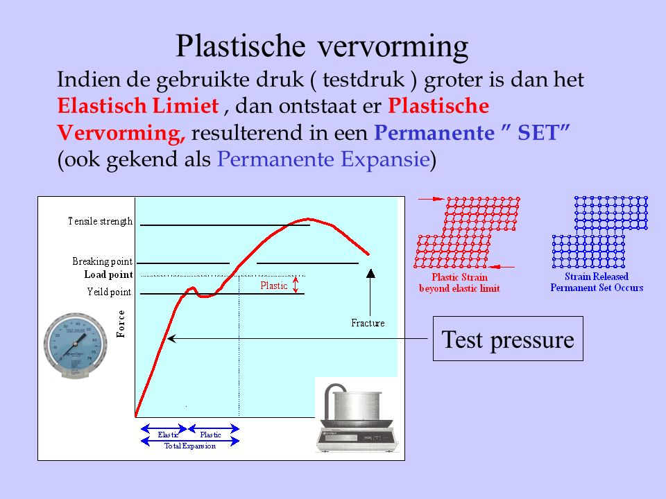 Indien de gebruikte druk ( testdruk ) groter is dan het Elastisch Limiet, dan ontstaat er Plastische Vervorming, resulterend in een Permanente SET (ook gekend als Permanente Expansie) Plastische vervorming Test pressure