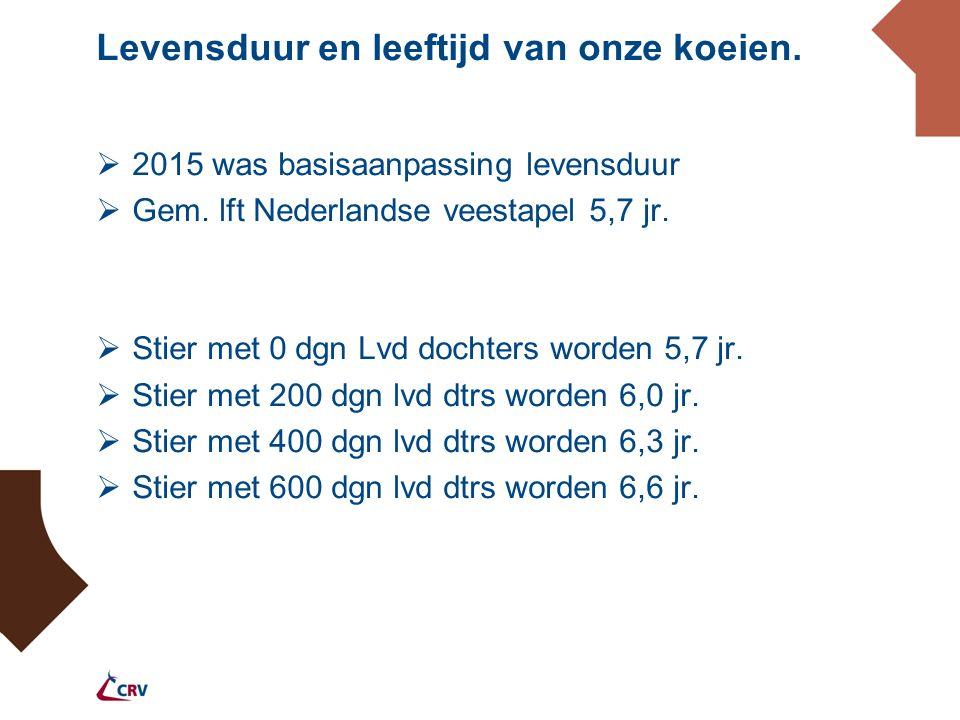Levensduur en leeftijd van onze koeien.  2015 was basisaanpassing levensduur  Gem.