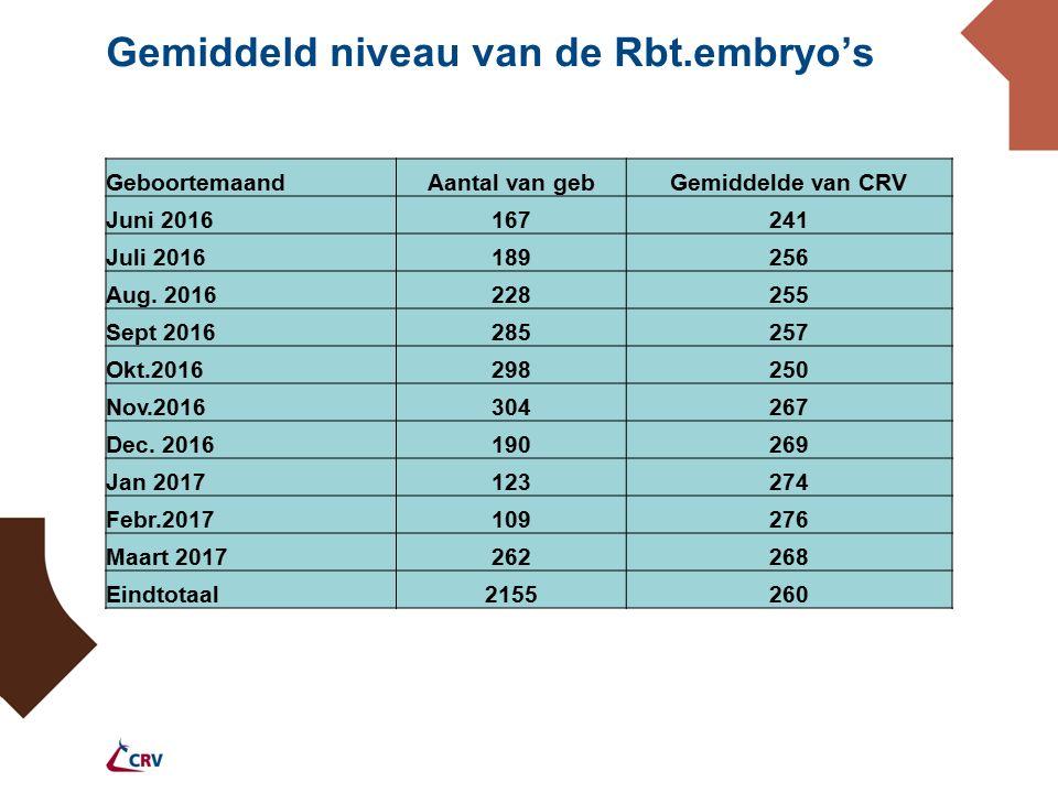 Gemiddeld niveau van de Rbt.embryo's GeboortemaandAantal van gebGemiddelde van CRV Juni 2016167241 Juli 2016189256 Aug.